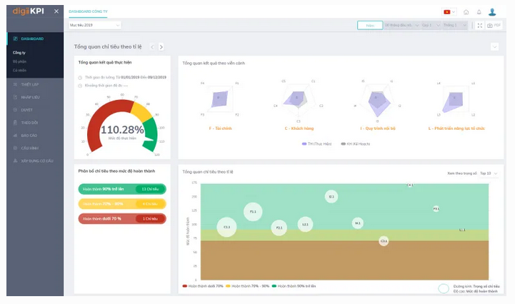 Dashboard phần mềm KPI - digiiKPI