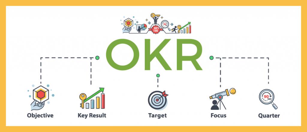 Công thức OKR