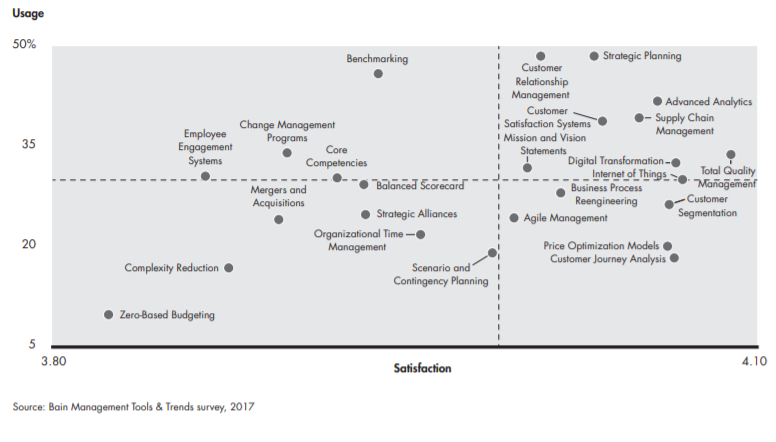 Management Tools Usage and Satisfaction, 2017