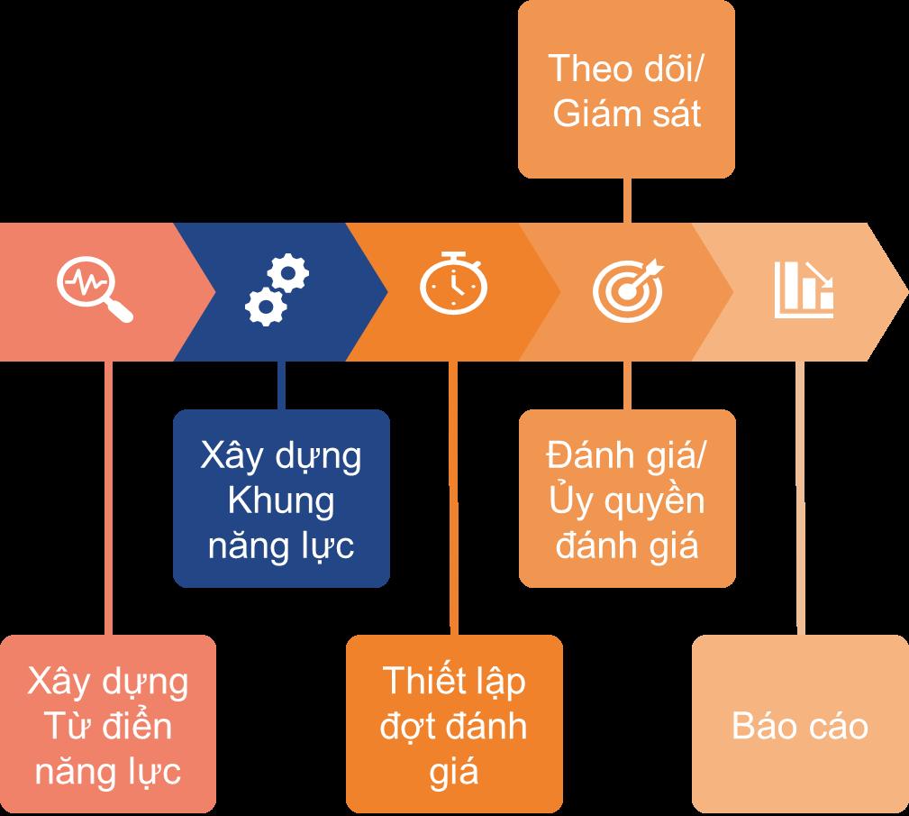 Quy trình thiết kế từ điển năng lực